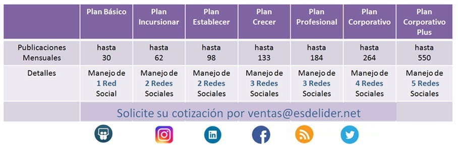 Redes Sociales Panama Community Manager